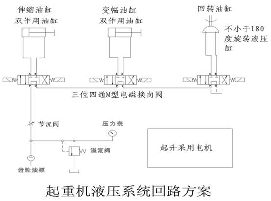 。  各种机械对液压传动的要求是多种多样的,一般多是由方向控制回路,压力控制回路,速度控制回路,顺序控制回路等基本功能回路组成。该实验台的实验屏采用1.0mm冷轧钢板精制而成,各液压元件均采用过渡底板,整体外形美观大方,结构坚固耐用,操作方便。本演示系统通过对以上四大基本功能的基本控制回路的实验演示,使学生能熟识多种常用液压元件的结构,性能及用途,掌握基本回路的工作过程及原理,提高学生故障处理及解决问题的能力,在实验演示中得到启发,引发兴趣,利用它可以对本产品所提供的各种元件容限内的其它油路进行实验。 吊